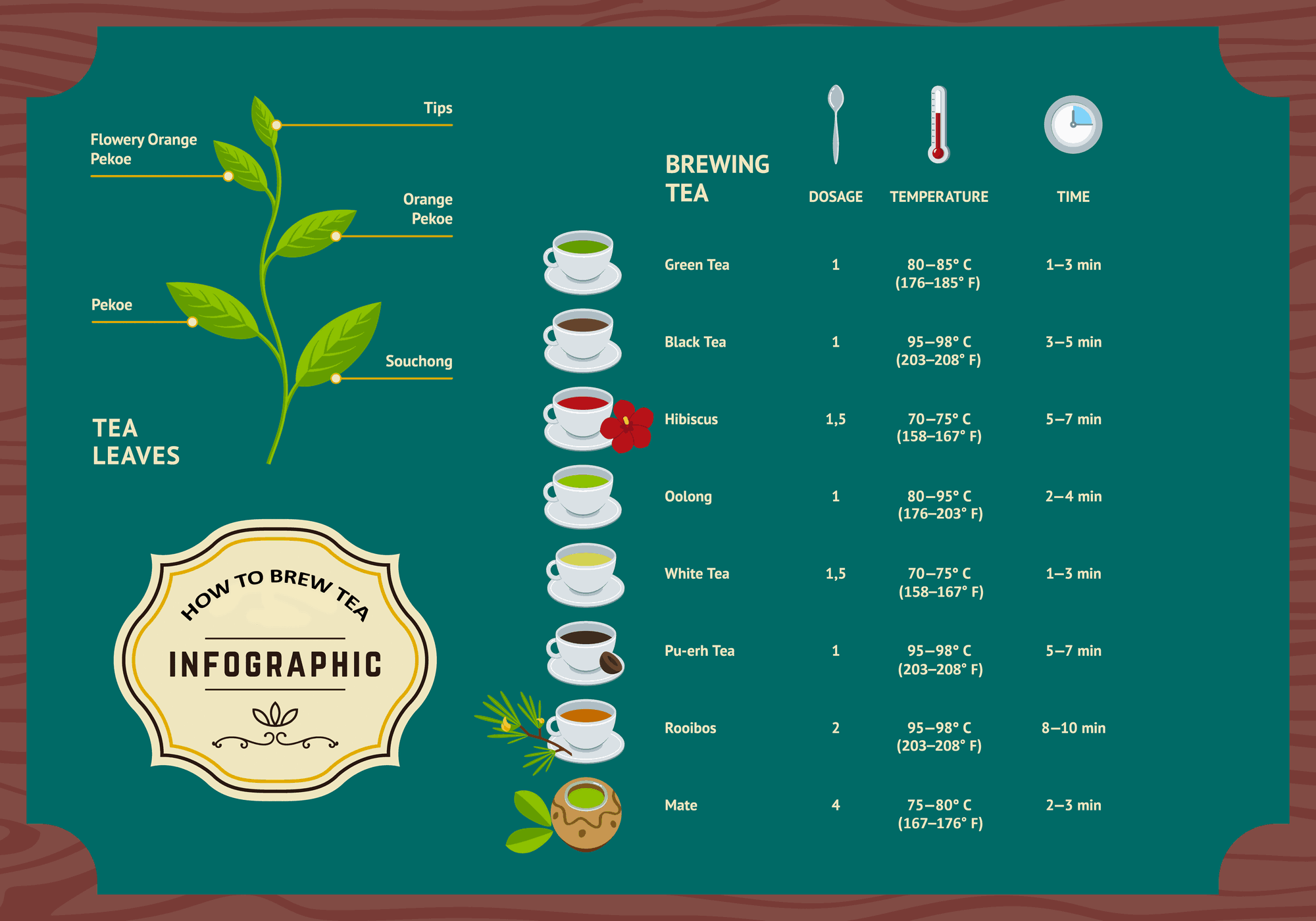 Tea temperatures infographic